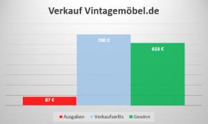 Einkommen Domainverkauf Vintagemöbel.de