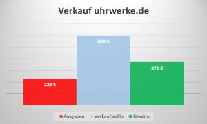 Einkommen Domainverkauf uhrwerke.de
