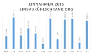 Einnahmen einbaukühlschrank.org 2015