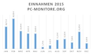 Einnahmen pc-monitore.org 2015