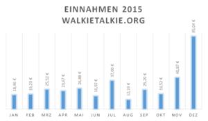 Einnahmen walkietalkie.org 2015
