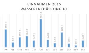 Einnahmen wasserenthärtung.de 2015