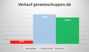 Einkommen Domainverkauf geraeteschuppen.de