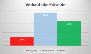 Einkommen Domainverkauf oberfräse.de