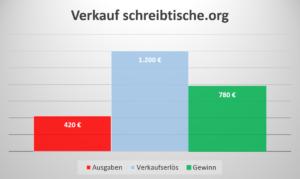 Einkommen Domainverkauf schreibtische.org