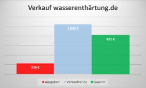 Einkommen Domainverkauf wasserenthaertung.de