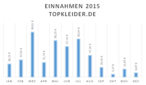 Einnahmen topkleider.de 2015