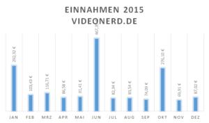 Einnahmen videonerd.de 2015