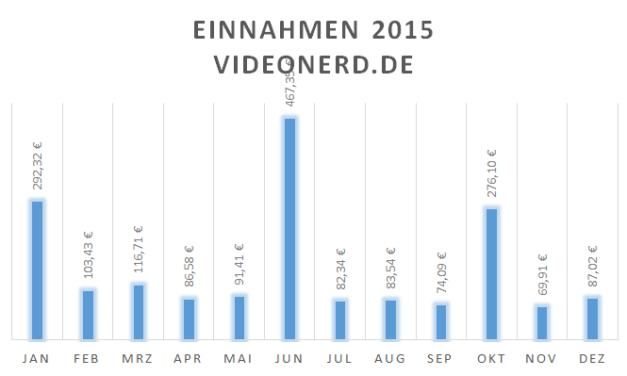 Top 10: Einnahmen Webseiten 2015 Teil 2 (Platz 5 bis 1)