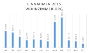 Einnahmen wohnzimmer.org-2015