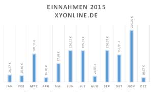 Einnahmen xyonline.de 2015