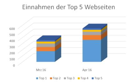 Top 5 – Einnahmen Webseiten April 2016