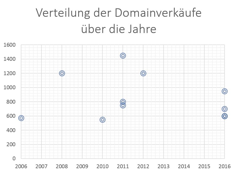 Verteilung Domainverkäufe über die Jahre